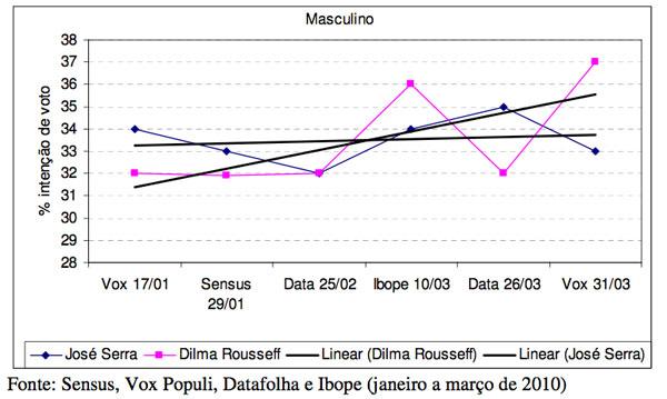 blogfrodrigues100410_graf3