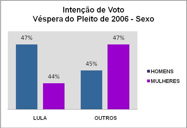 votofemininografico1