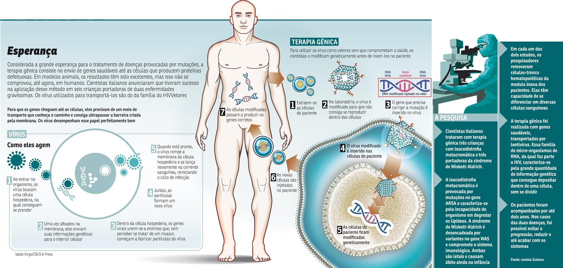 infocorreioHIV