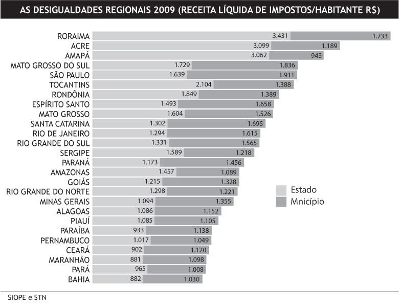 desigualdades2009