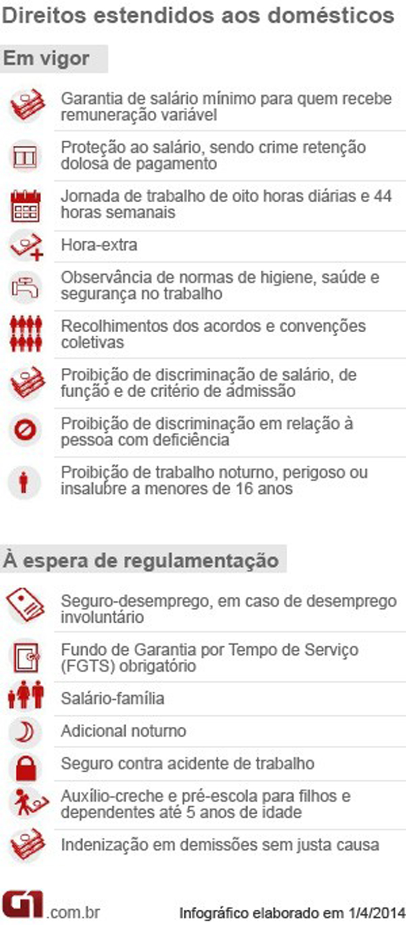 PEC Domesticas Atualizada