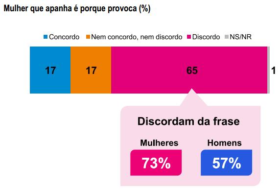 """Pesquisa """"Percepção da sociedade sobre violência e assassinato de mulheres"""", realizada pelo Instituto Patrícia Galvão e Data Popular em 2013"""