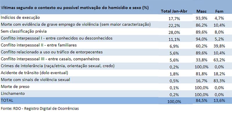 Tabela_homicidio_ssp