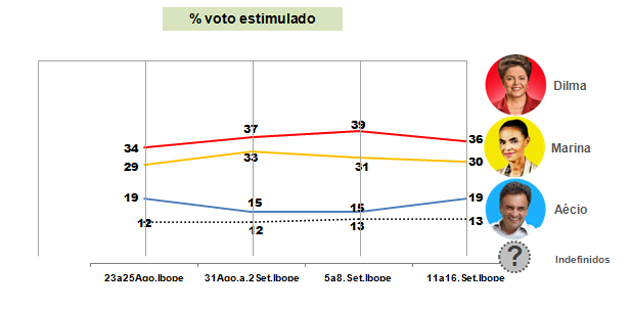 02-genero-raca-eleicao2014_voto-estimulado-1turno