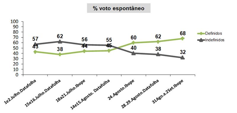 generoeraca1_eleicoes2014_32porcentoindefinidos