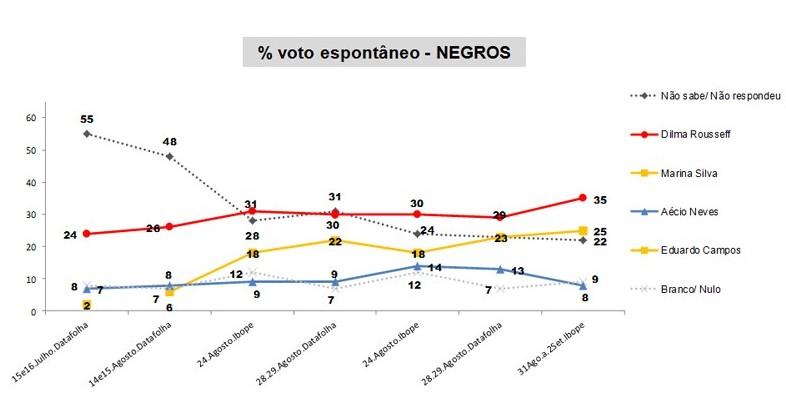 generoeraca1_eleicoes2014_dilma-lidera-negros