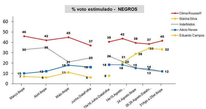 generoeraca1_eleicoes2014_dilma-lidera-negros-estimulado