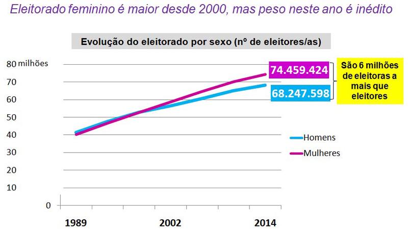 generoeraca1_eleicoes2014_maioria-mulheres