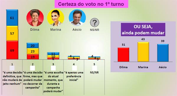 grafico genero e raca eleicoes3_certeza do voto no primeiro turno