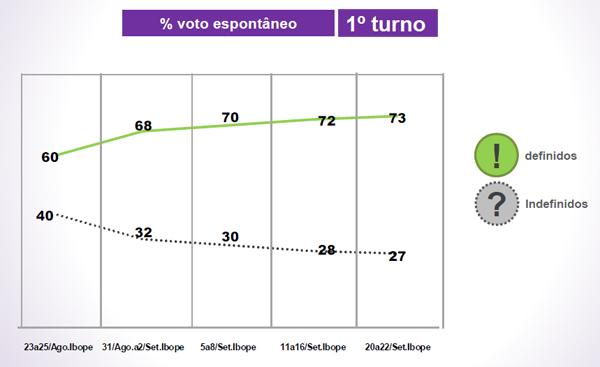 grafico genero e raca eleicoes3 / votos indefinidos no primeiro turno