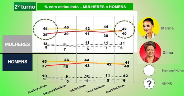 grafico genero e raca eleicoes3_voto das mulheres no segundo turno