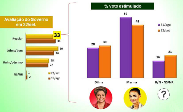 grafico genero e raca eleicoes3_voto de quem avalia o governo Dilma como regular no segundo turno