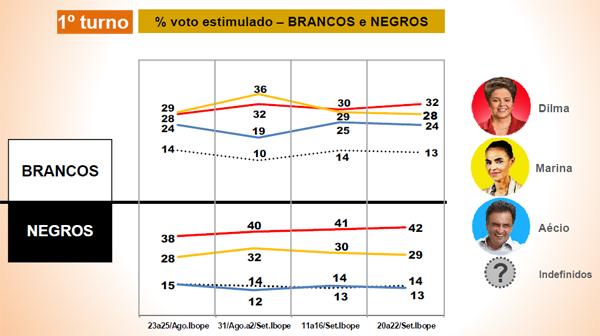 grafico genero e raca eleicoes3_voto negros primeiro turno
