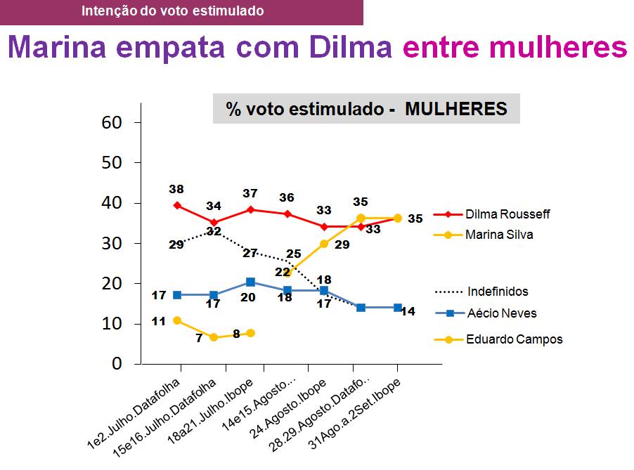 grafico21_MULHERES_analise_genero_raca_eleicoes2014