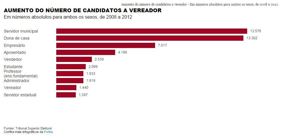 Aumento do numero de candidatos a vereador