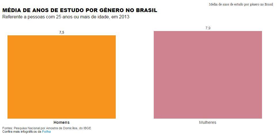 Media de anos de estudo por genero no Brasil