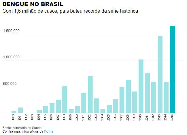 dengue-no-brasil
