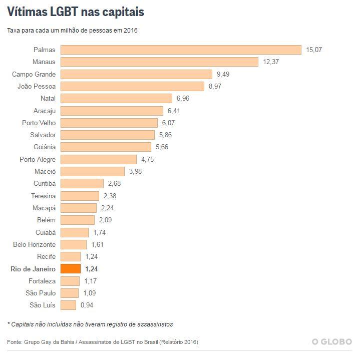 ggb2016_violencialgbt_vitimas-por-capitais
