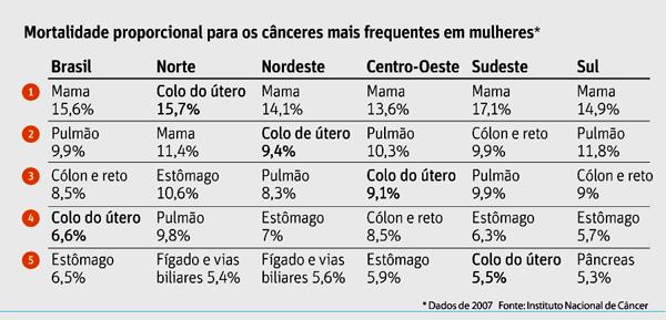 folhasp271110_mortalidadecancerutero