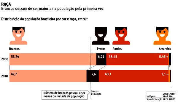 folhasp30042011_censo2010maisnegros