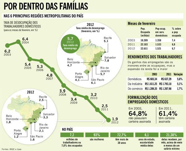 dados_domesticas_brasil