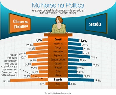 mulheres_poltica_infografico