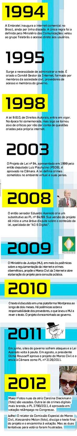 cronoleisinternet250_estadaocom15072012