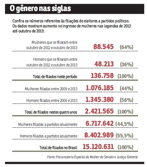 dadosmulherpolitica-correiobraziliense27012014